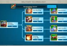 Academy Military Technology